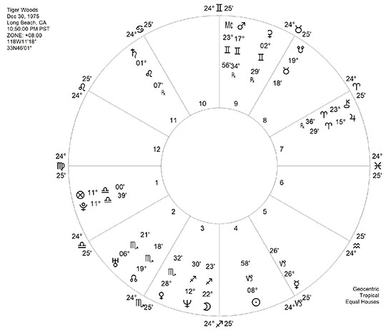 What To Expect When You're Expecting Saturn: Part II - Urania's Well